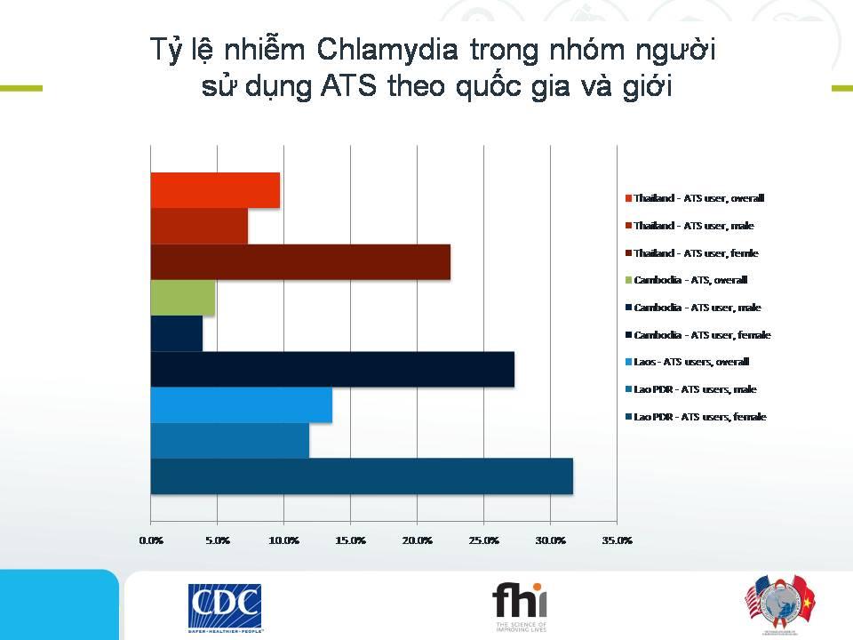 Các phương pháp can thiệp cho nhóm người sử dụng/nghiện các chất kích thích dạng Amphetamine - Slide